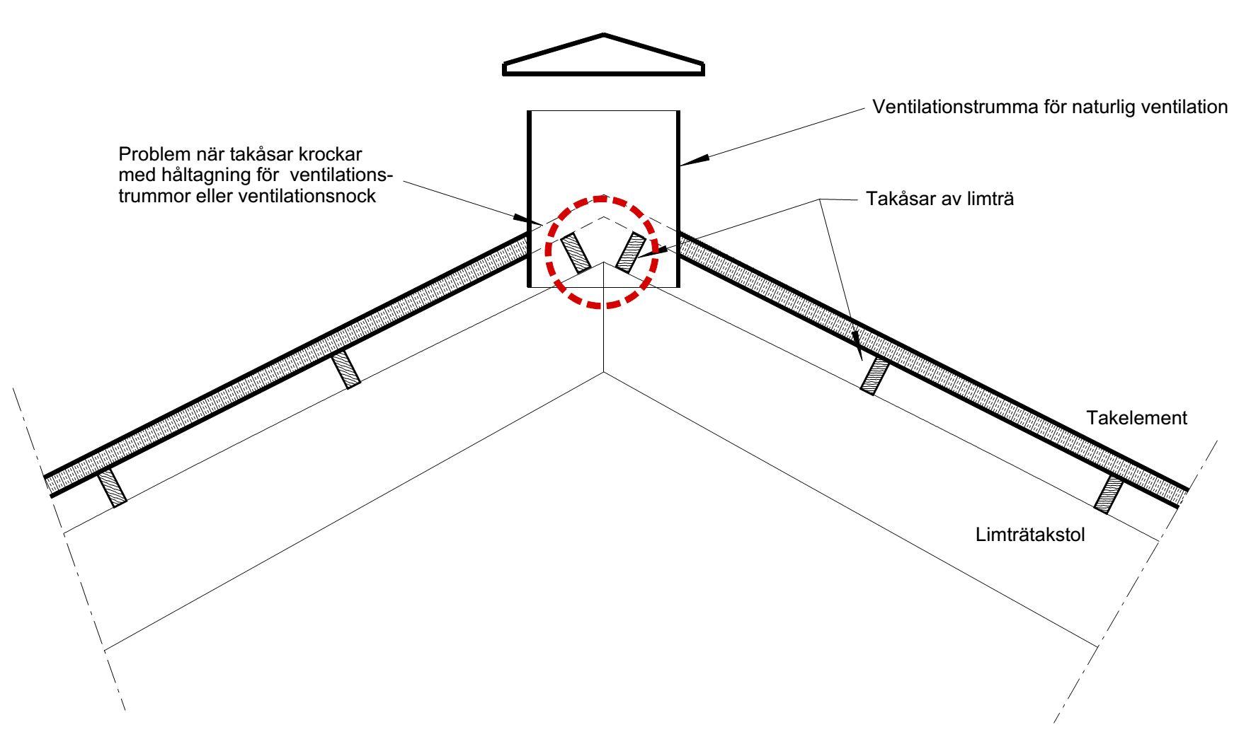 Om åsarna sitter tätt ihop i nocken blir det problem när man vill montera ventilationstrummor eller nockventilation. Bild Anders Ehrlemark